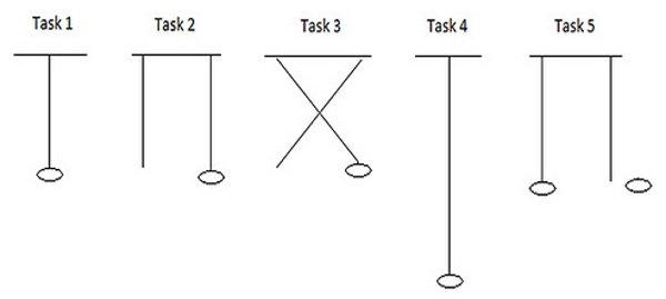 Přehled pěti úkolů, které papoušci plnili. Nahoře je bidlo, na něj jsou připevněny provázky a na jejich konci pamlsek. (Obrázek: Cityparrots.com)