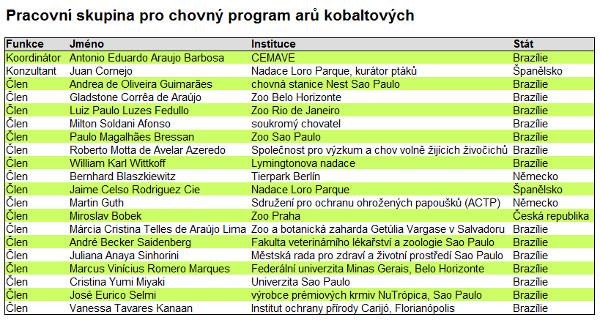 Členové pracovní skupiny pro chovný program arů kobaltových, včetně ředitele pražské zoo Miroslava Bobka (Zdroj: ICMBio)