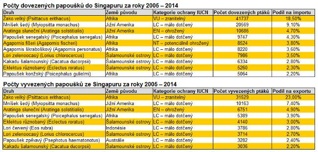 Singapur vývoz